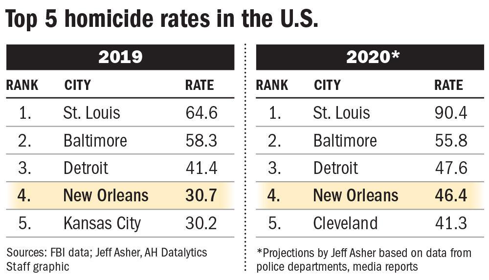 093020 NO homicide rates vs US