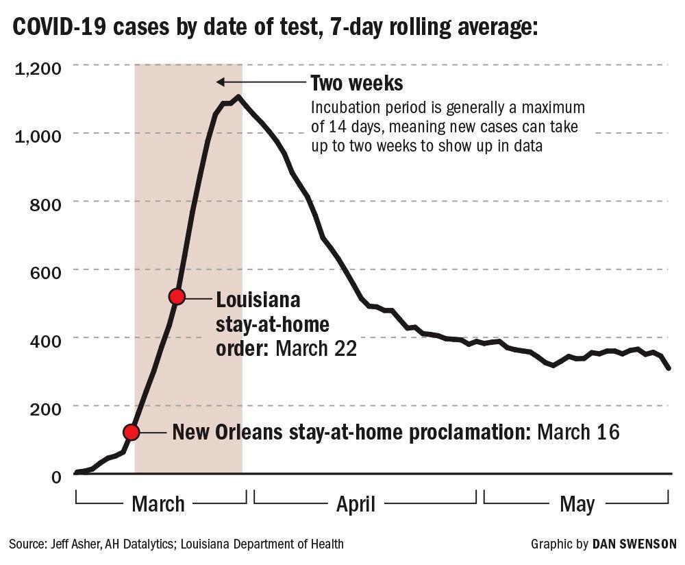 060420 Asher Louisiana Covid cases chart
