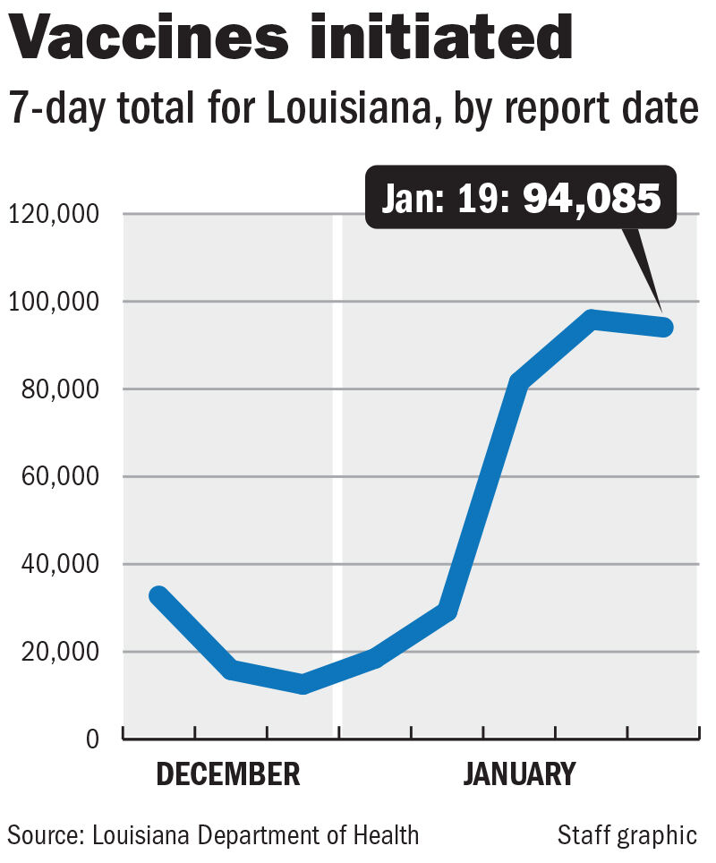 Vaccines inititated, 7-day total chart