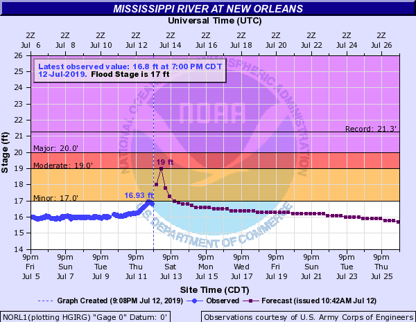 Earlier forecast had surge raising river to 19 feet in New Orleans on Saturday