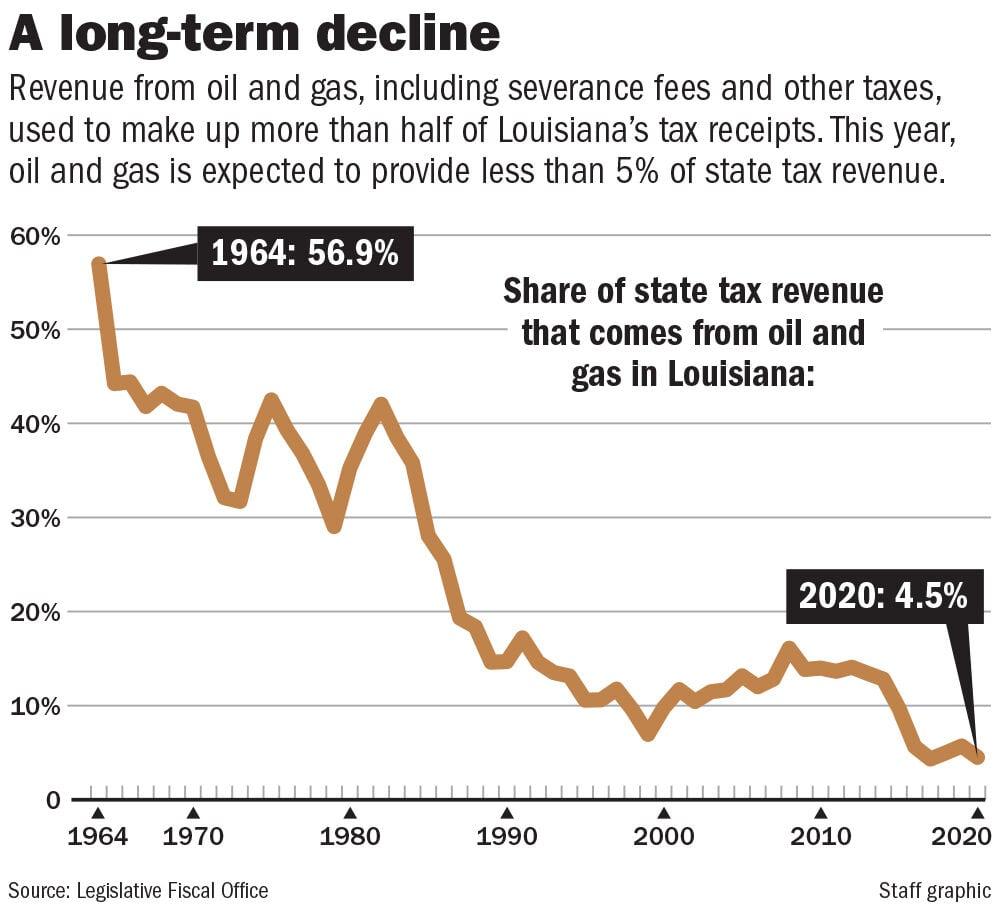 111520 Oil Gas state tax revenue share