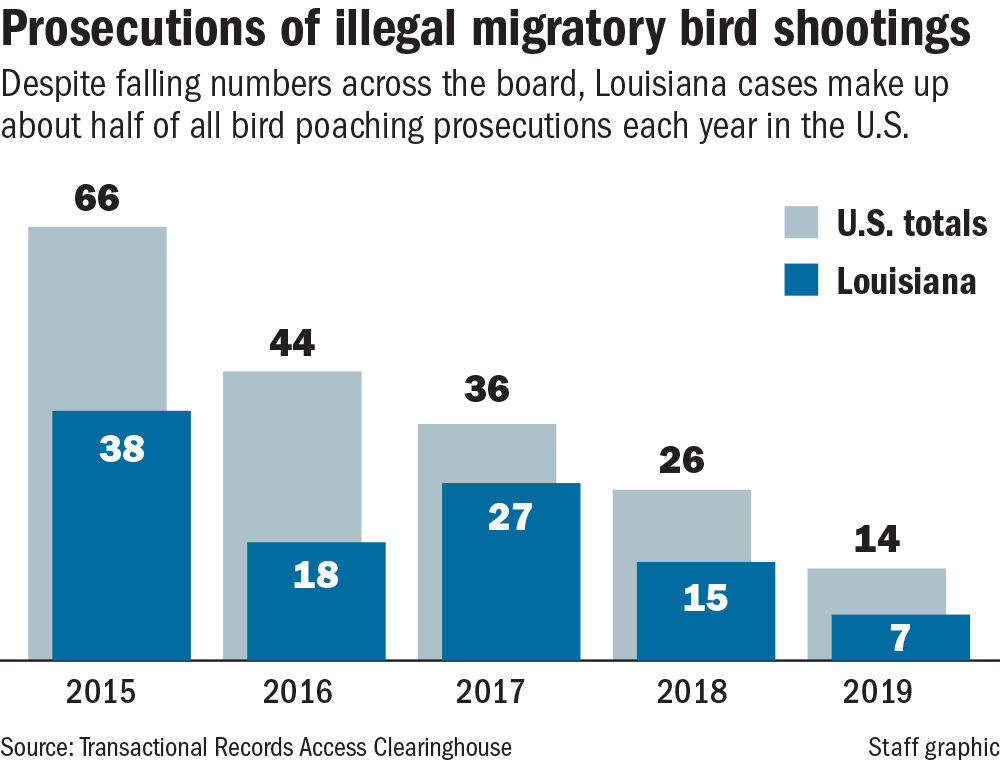Bird shooting prosecutions chart
