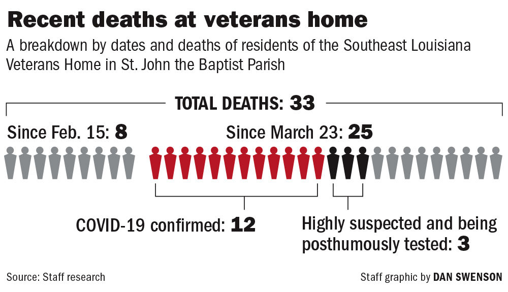 041020 St. John Vets Home Covid Deaths