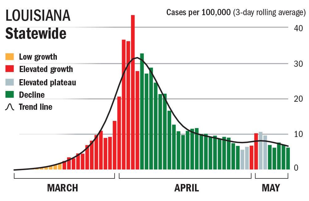 Louisiana Covid cases chart