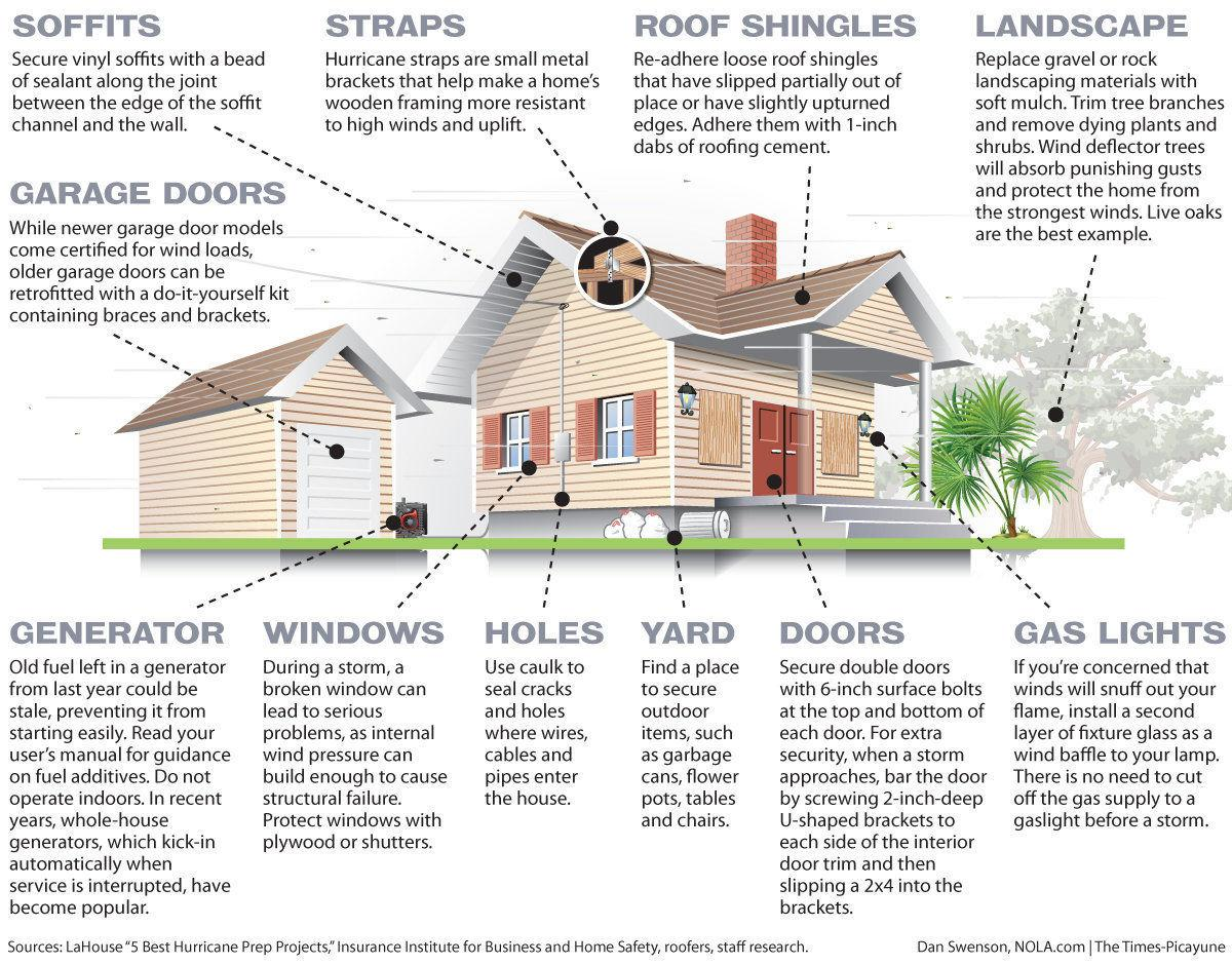 Is your house hurricane-season ready? Here's what you need