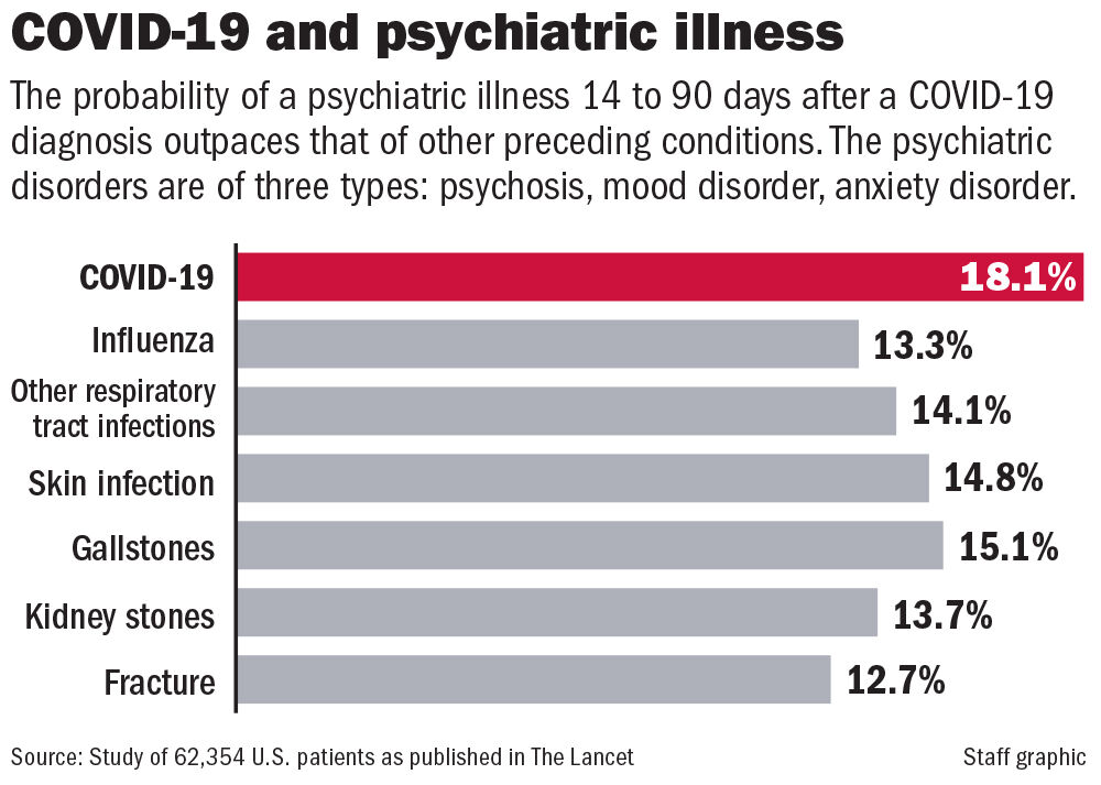 COVID-19 and psychiatric illness chart