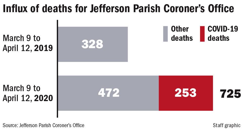 042020 Jefferson Coroner deaths