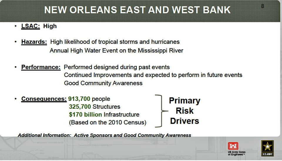 New Orleans area hurricane and river levees still categorized high risk