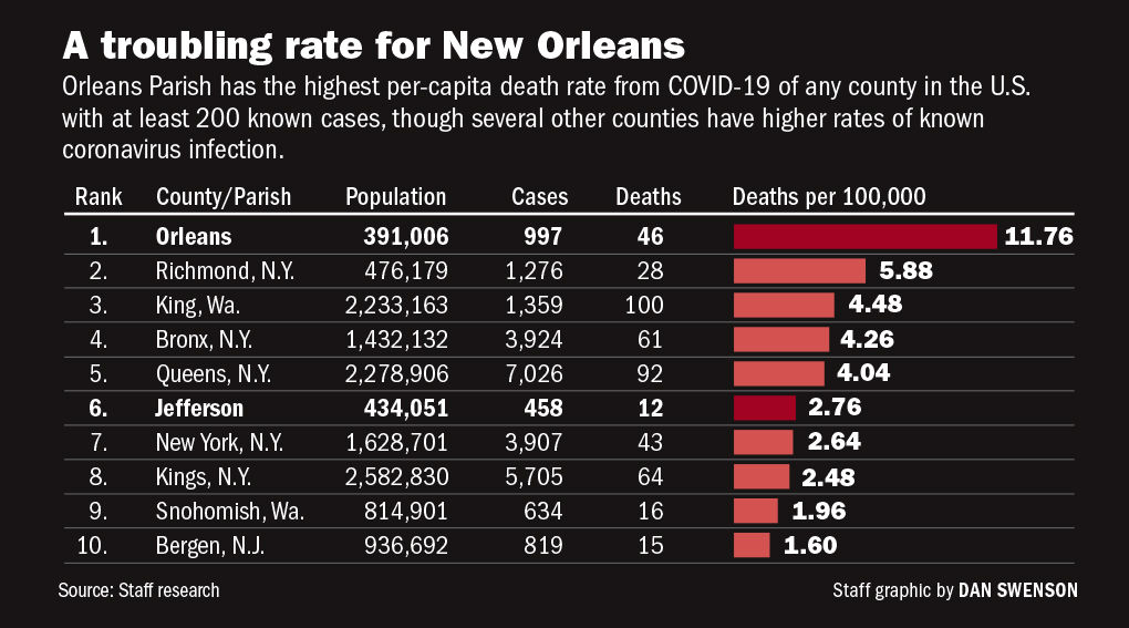 032720 Top coronavirus death rates