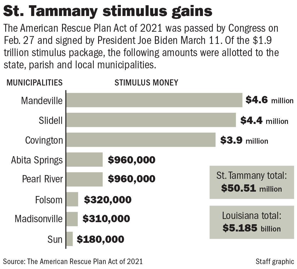 033121 St. Tammany Stimulus