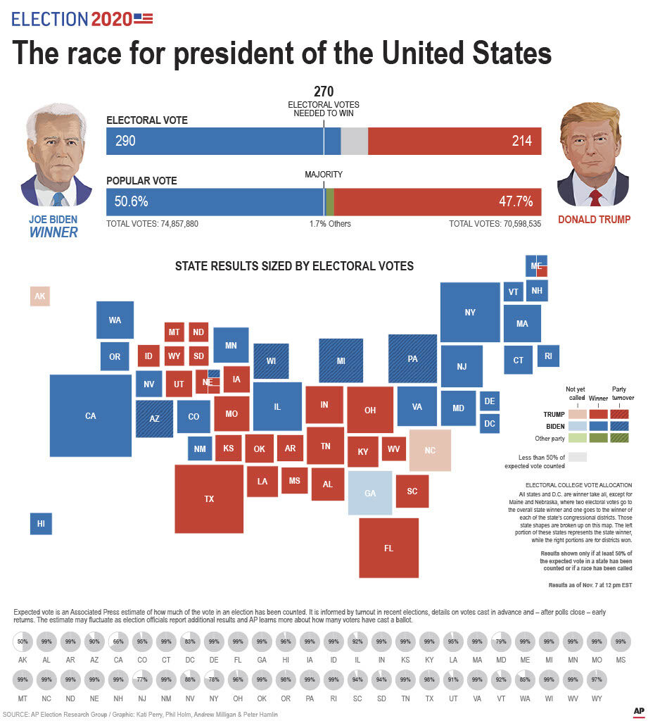 2020 presidential election electoral votes