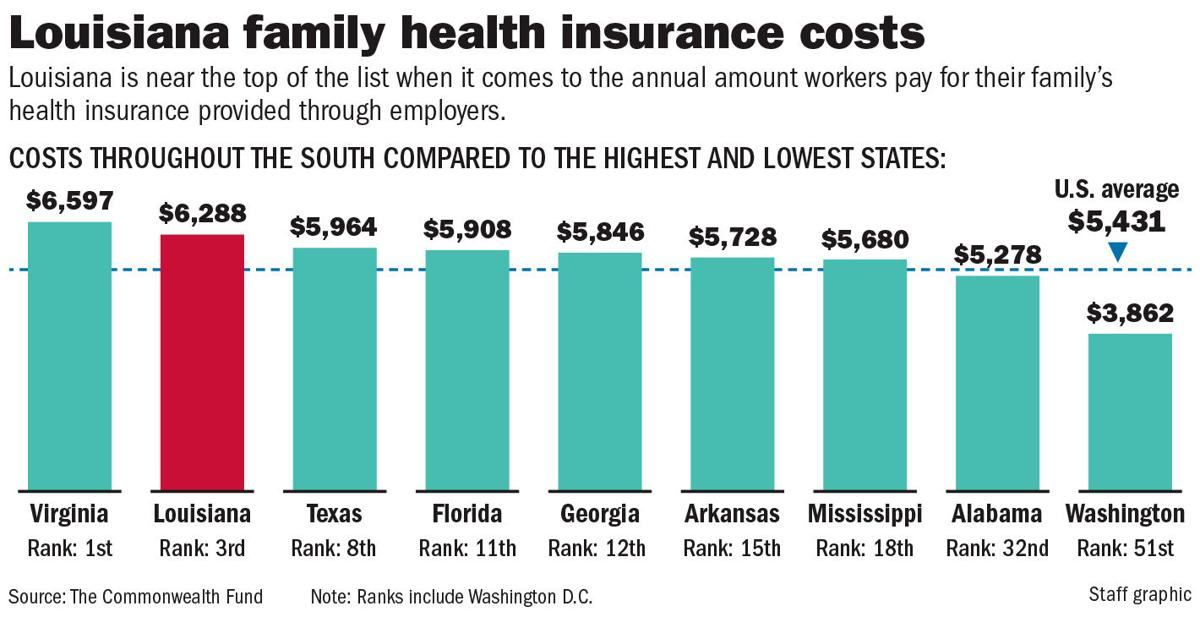 112219 Health insurance costs