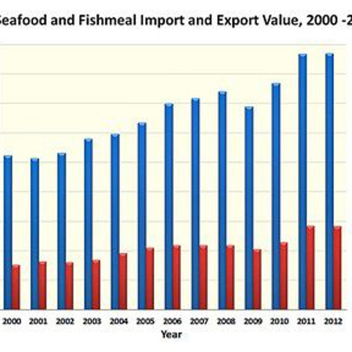 Louisiana seafood export efforts ramp up | Business News