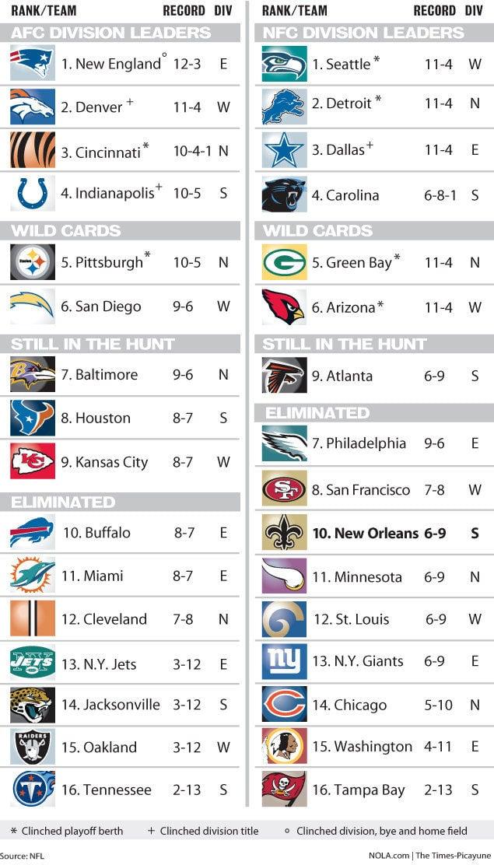 Nfl Playoff Picture Standings Chart Saints Nola Com
