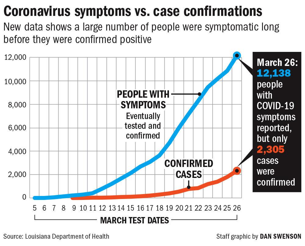 040820 Coronavirus symptoms vs confirmed