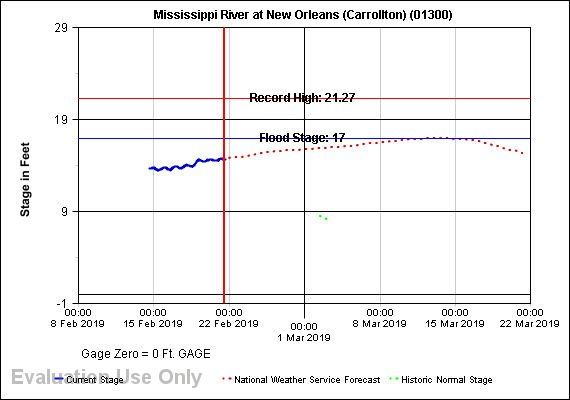 Bonnet Carre Spillway to open next week as Mississippi River