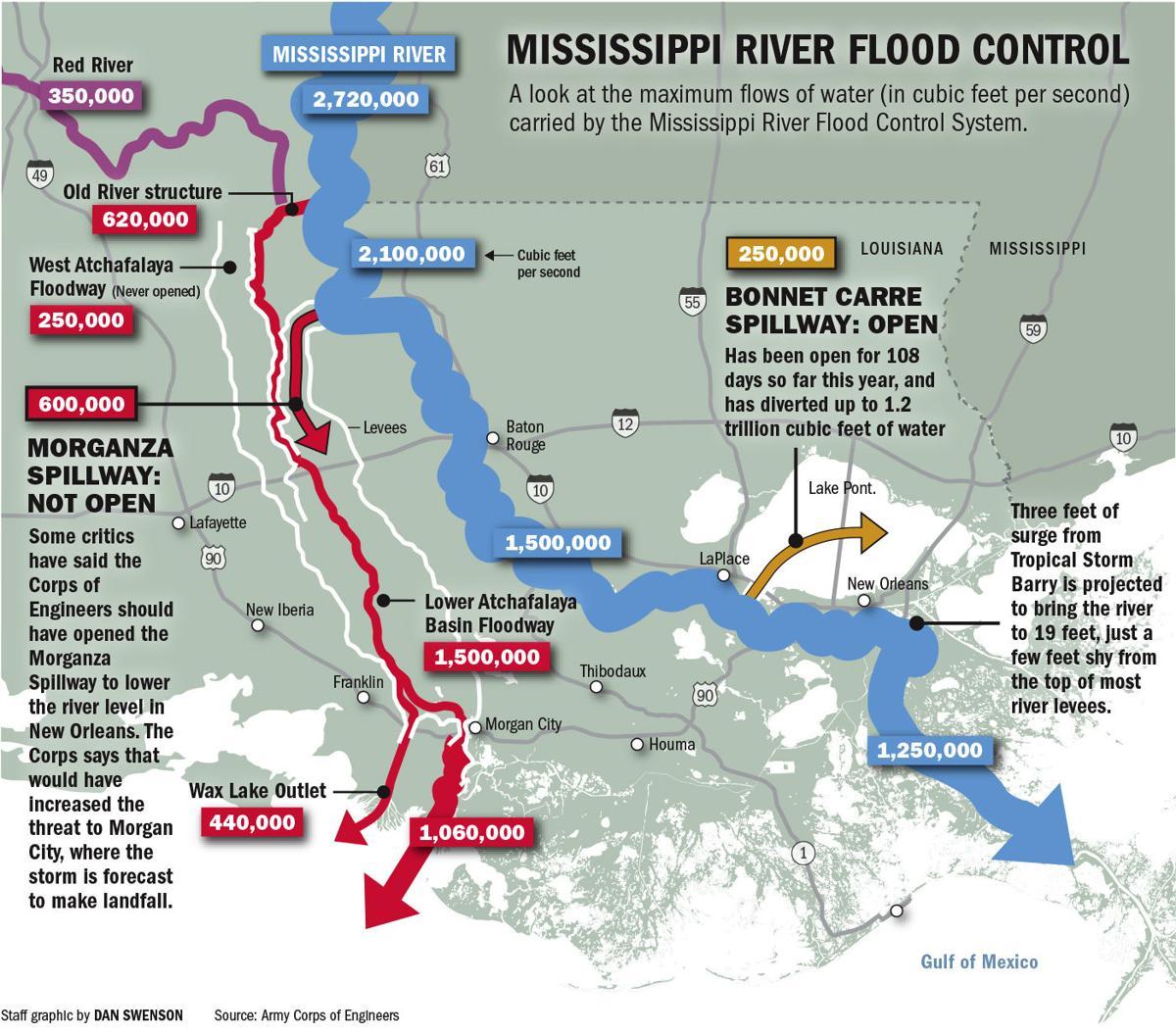071319 Morganza Mississippi River Control