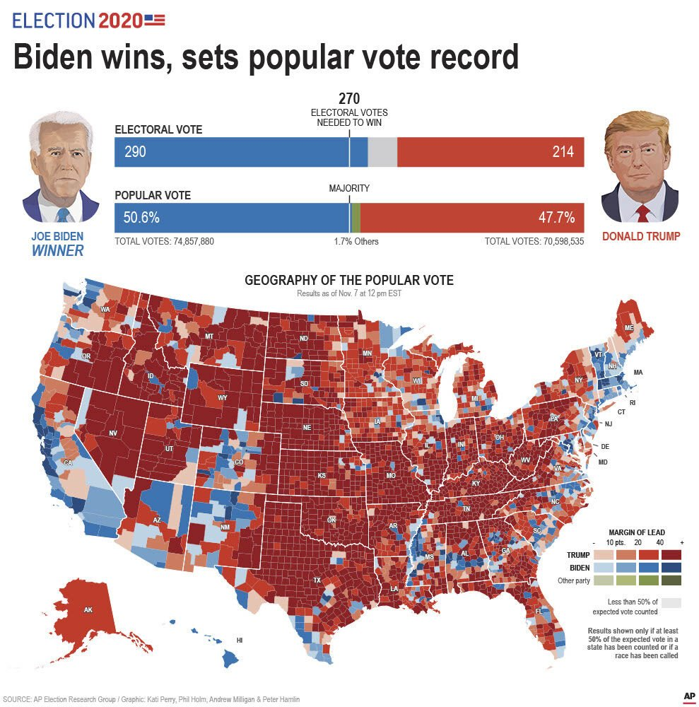 2020 presidential election popular vote