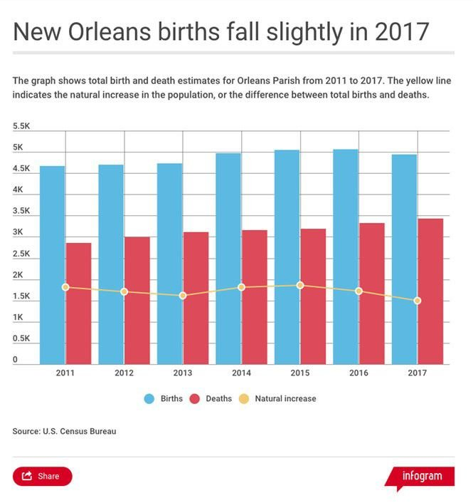 New Orleans Population 2020.Is New Orleans Population Growth Slowing Down Local