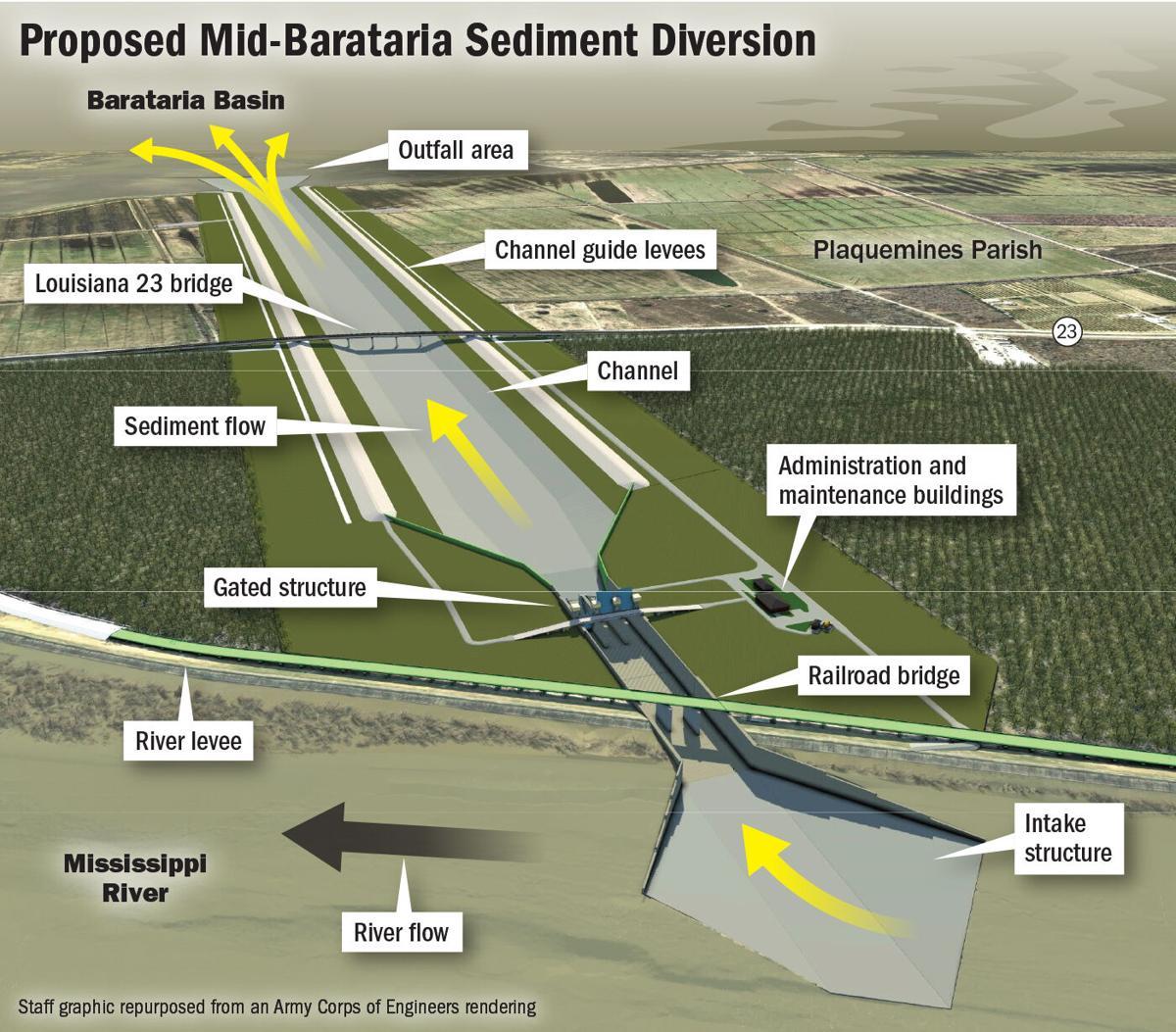 Mid-Barataria Diversion Structure diagram