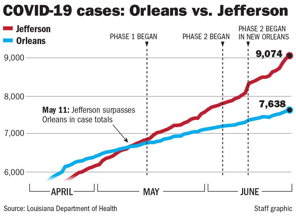 062620 Covid Orleans vs Jefferson