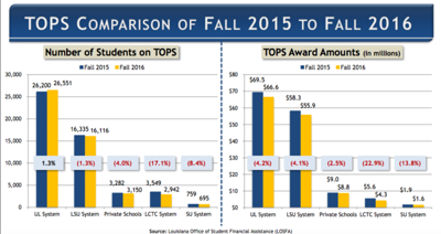 TOPS goes to upper-income students more, middle-class students less, than 10 years ago