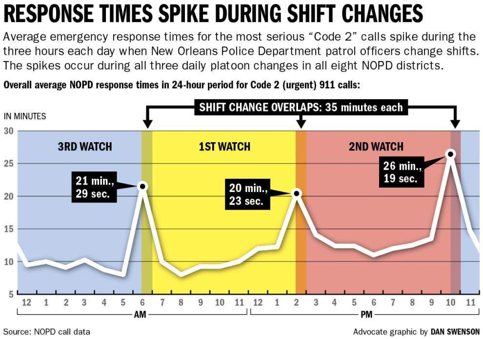 Police response times spike during NOPD shift changes, analysis shows _lowres