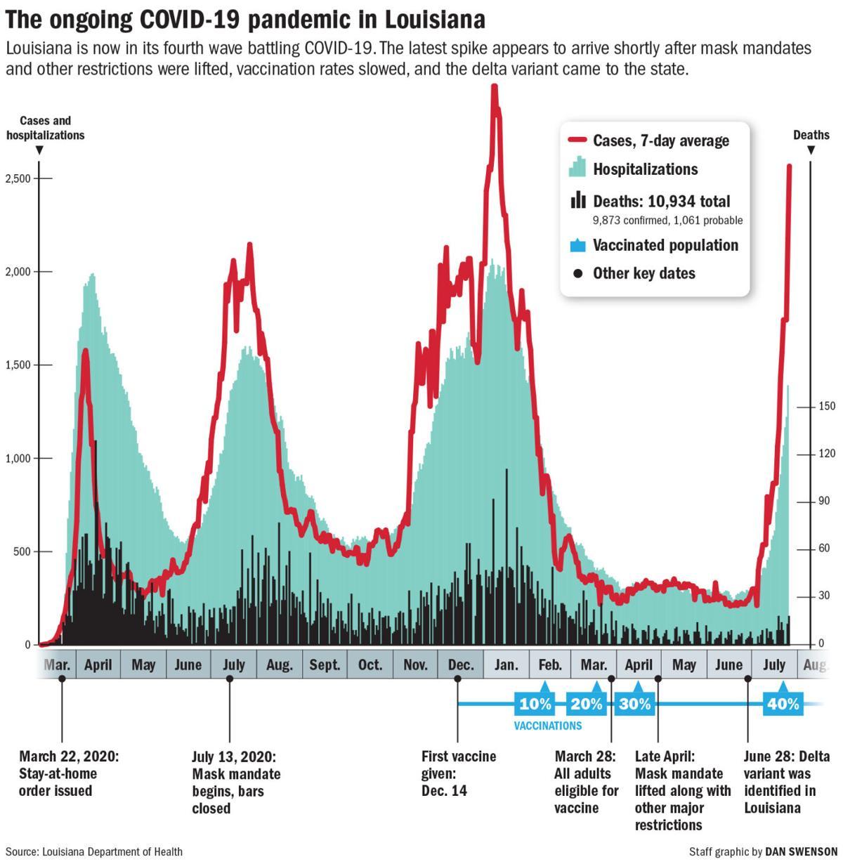Cases Deaths Hosp Vax graphic