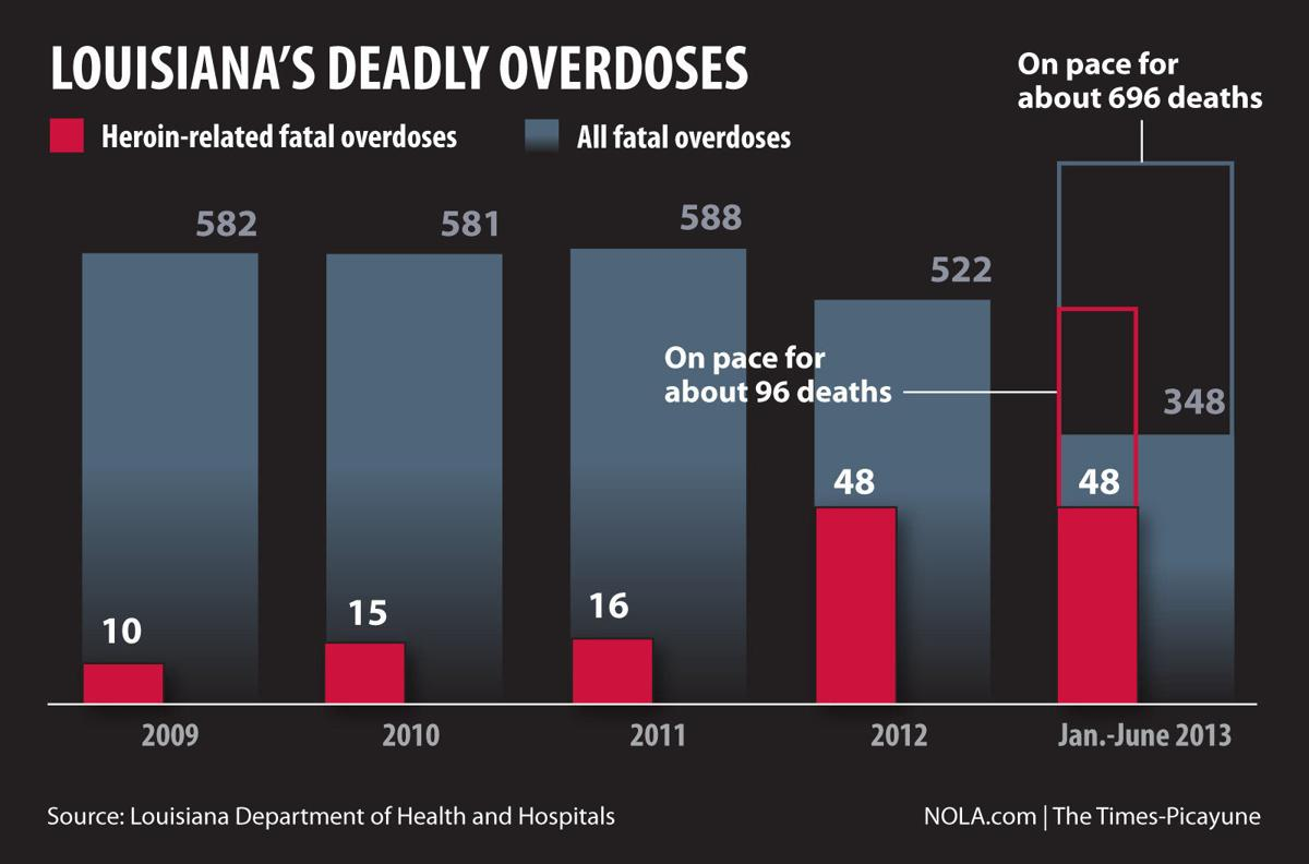 When does a drug overdose become a murder?