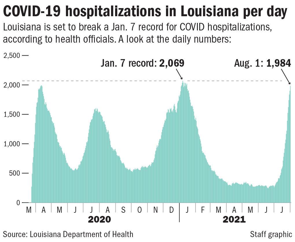 080321 COVID Hospitalizations total