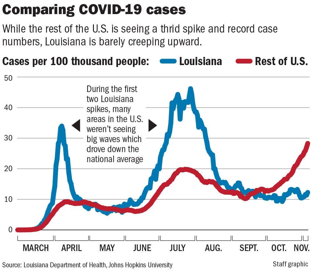 110820 COVID U.S. vs Louisiana