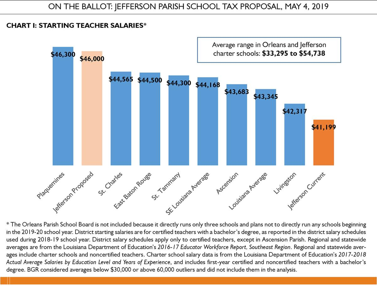 Jefferson school system's $29 million tax hike endorsed by Bureau of Governmental Research