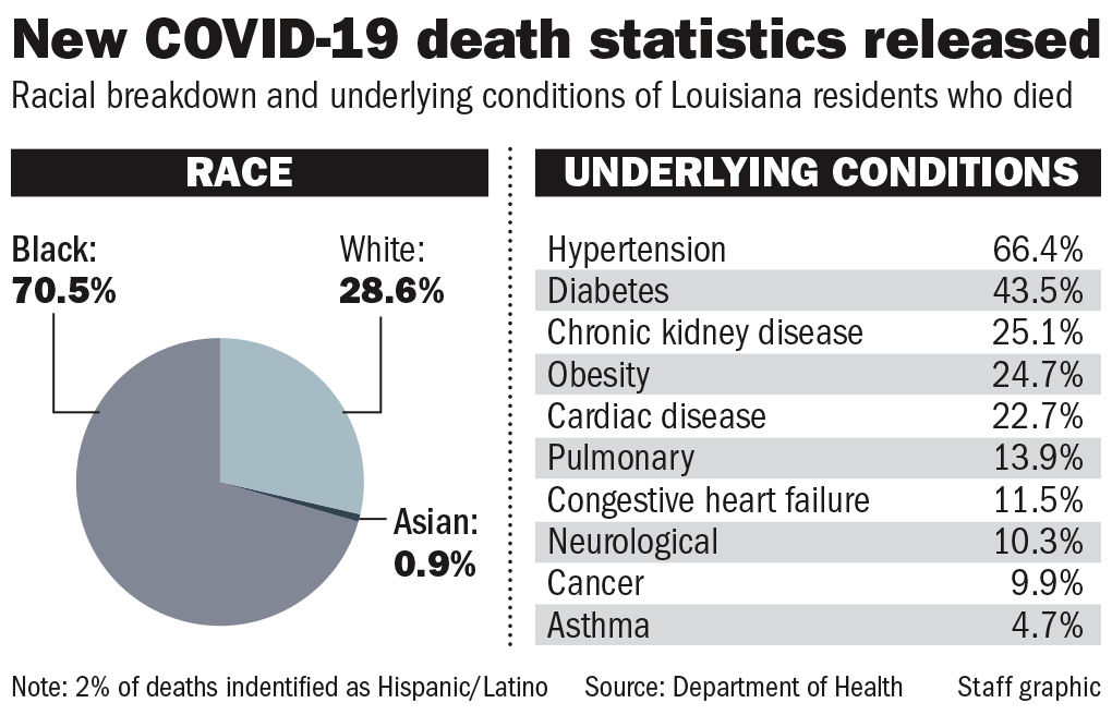 Coronavirus Disparity In Louisiana About 70 Of The Victims Are Black But Why Coronavirus Nola Com