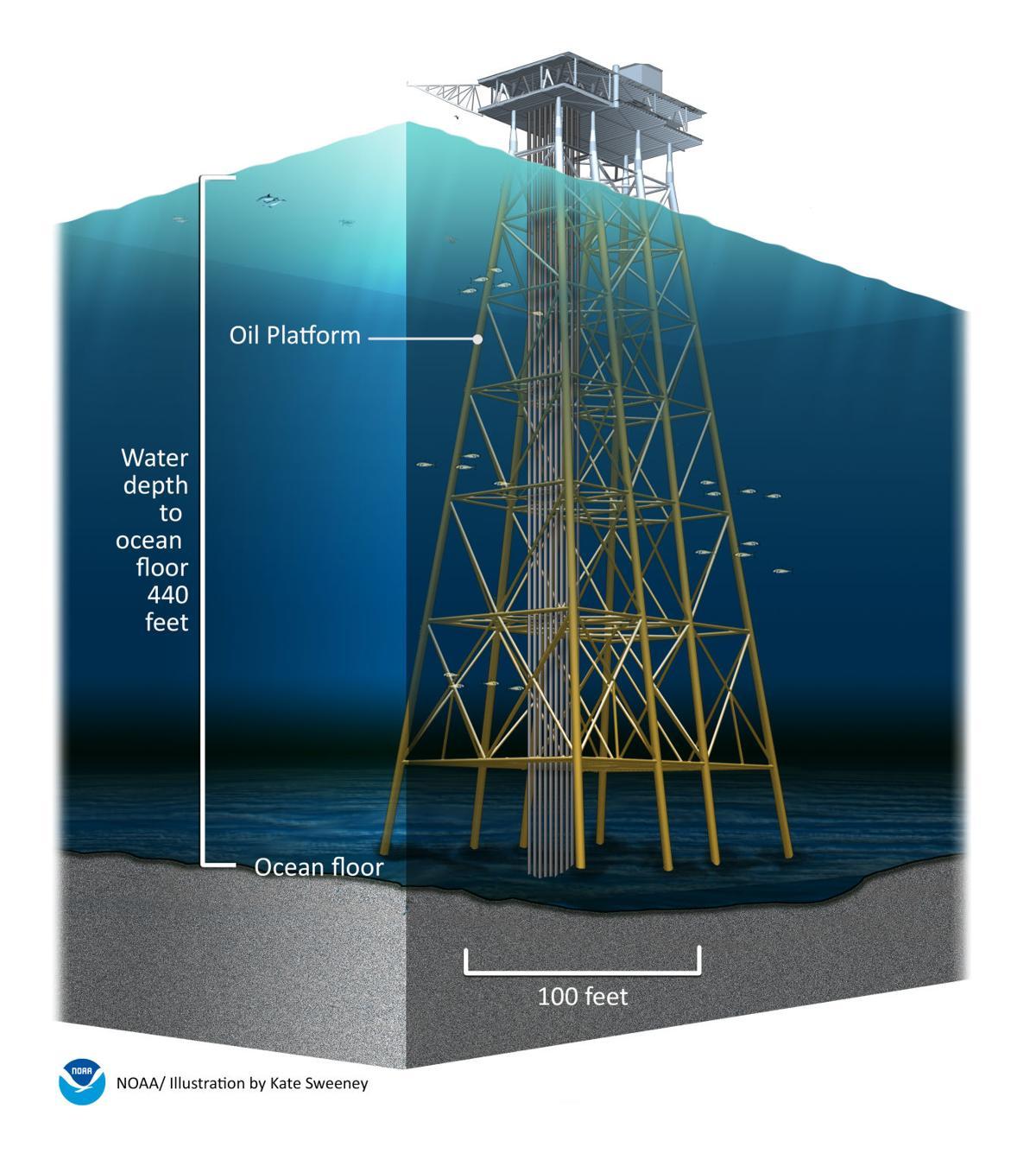 Taylor Energy platform