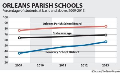 Recovery School District's New Orleans schools are top gainers in test results
