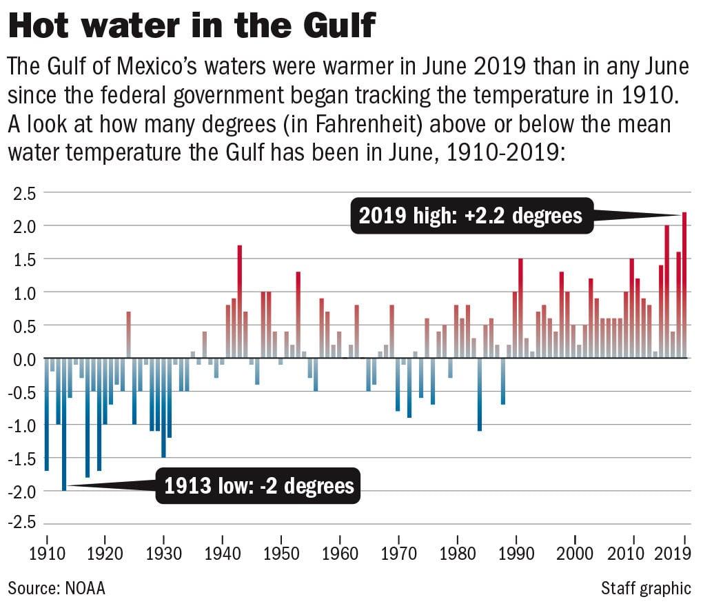 071919 Gulf temperature departures