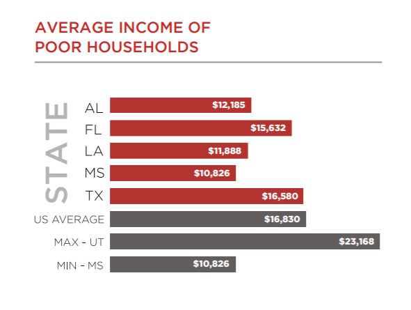 Average income in poor households