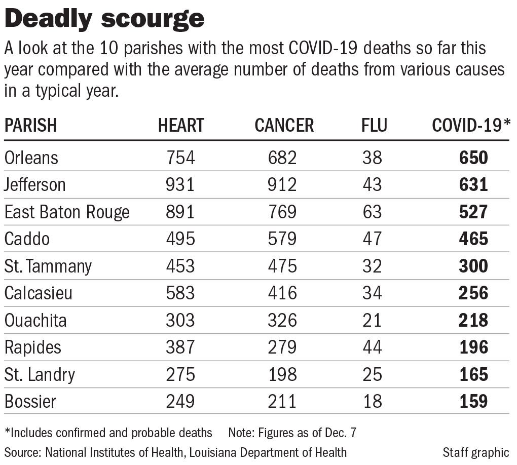 120820 Covid vs other deaths