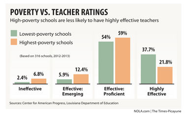 Students in impoverished schools less likely to have effective teachers, new report states