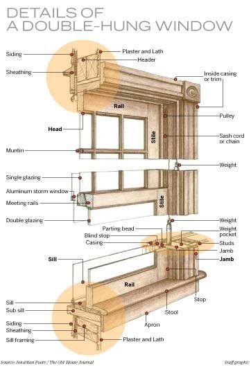 Restoration Expert Makes The Case For Repairing Not Replacing Historic Windows Home Garden Nola Com