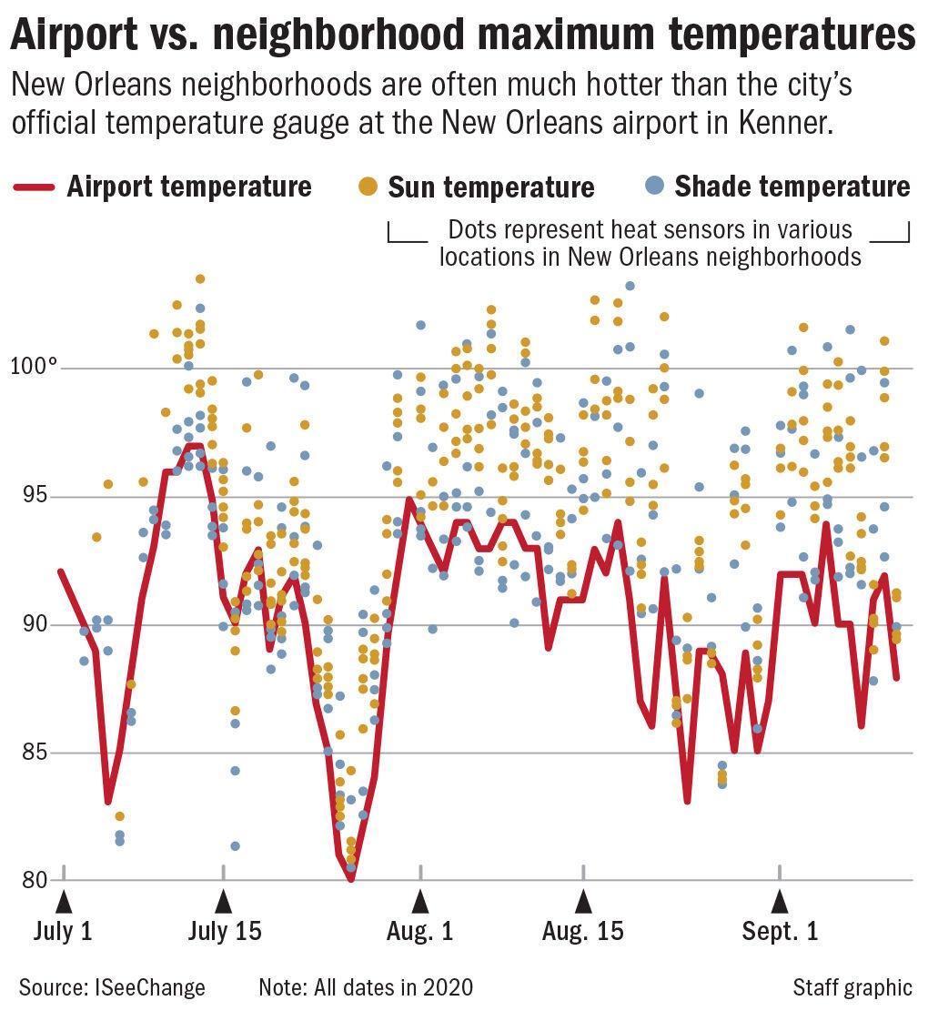 032021 Airport vs NOLA temperature