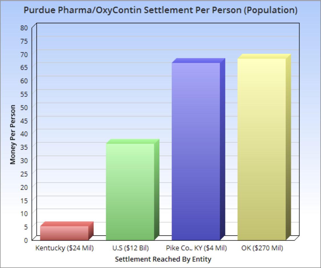 Purdue Pharma Chart