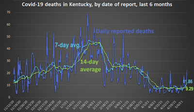 Kentucky COVID Deaths for Last 6 months