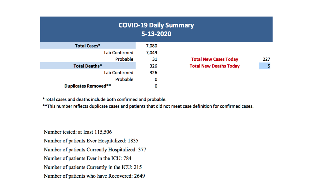 COVID Case Summary as of May 13 2020.png