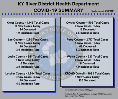 KRDHD Covid-19 Update for 6-10-21