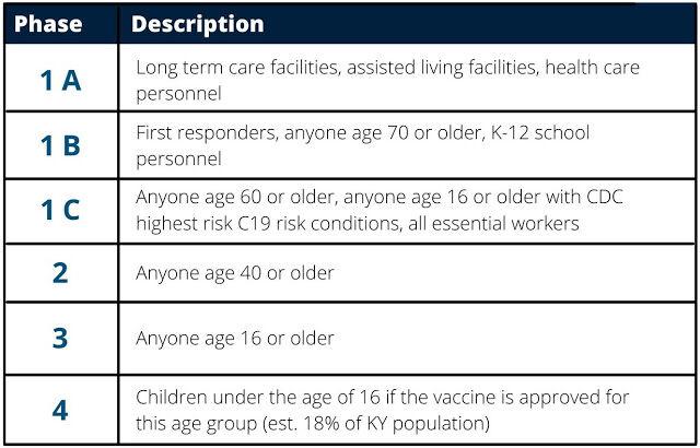 Vaccine phases