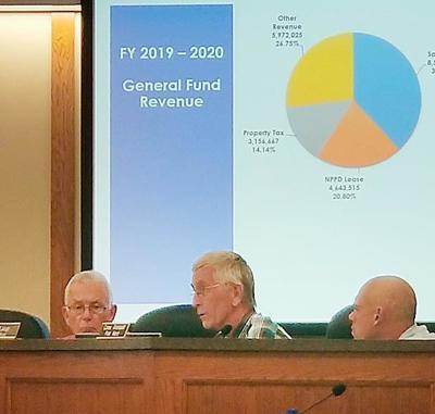 City council budget talk