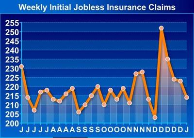 U.S. Jobless Claims Drop More Than Expected To 214,000