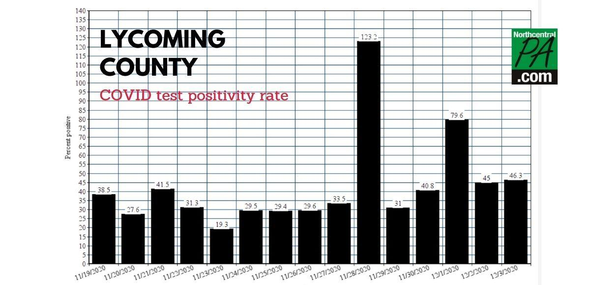Lycoming County test positivity rate