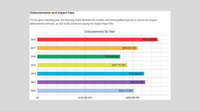 Gas_Industry_Disbursements_and_Impact_fees_2019.png
